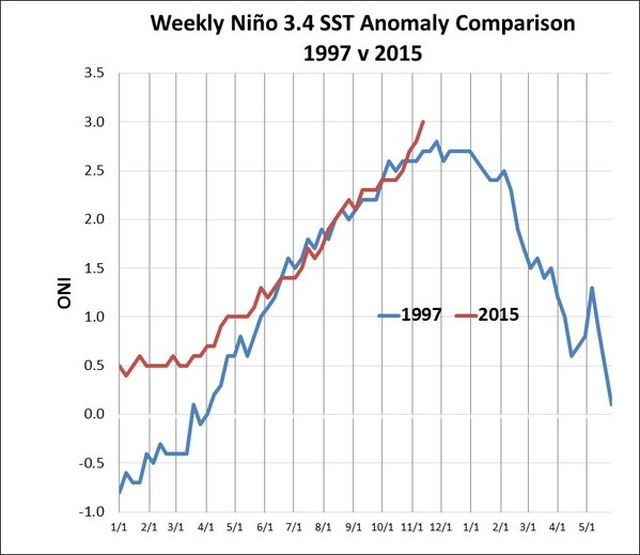 A key benchmark region for El Niño had a weekly average temperate 3.0 degrees Celsius above normal, topping the previous mark set in 1997.