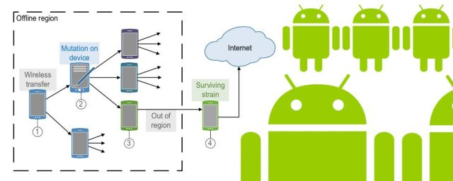 Researchers are working on viral, self-compiling and mutating Android apps