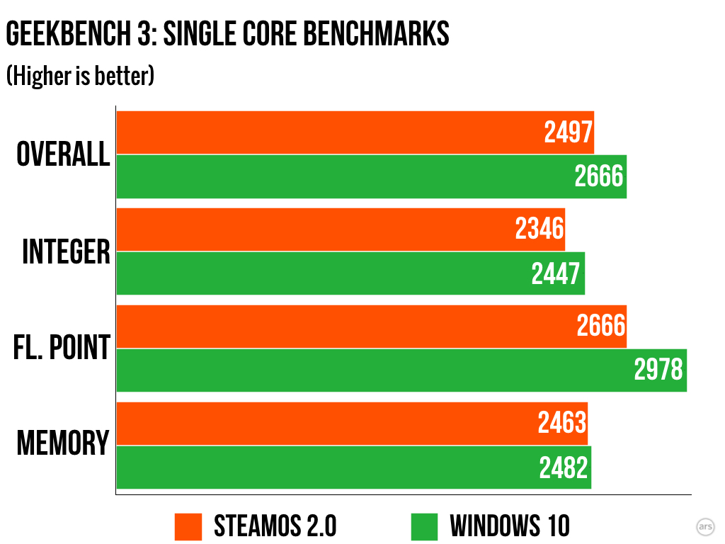SteamOS gaming performs significantly worse than Windows