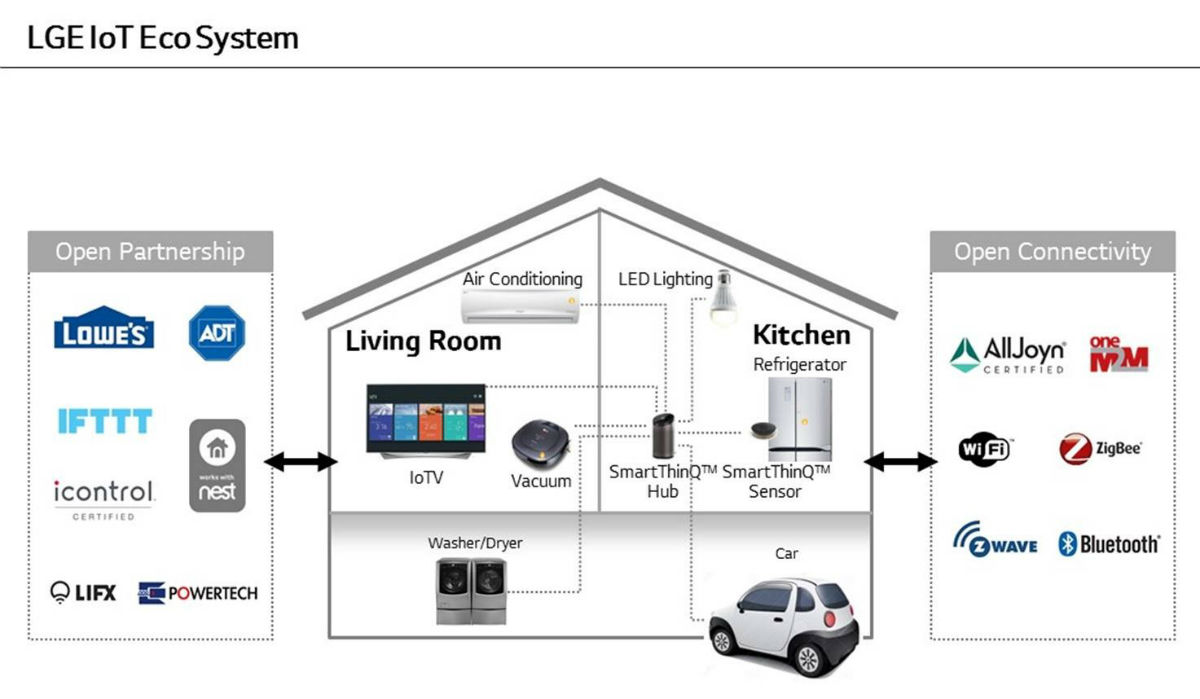 LG's Amazon Echo-like device controls smart home devices and