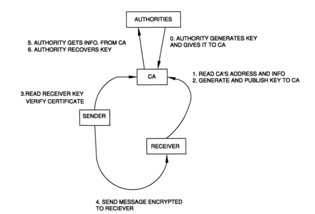 "An image from the patent called ""Auto-escrowable and auto-certifiable cryptosystems."""