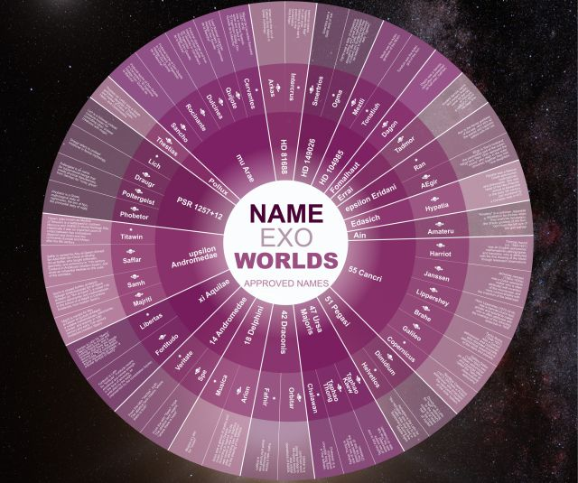 Infographic of winning names for nearly four dozen stars and exoplants.