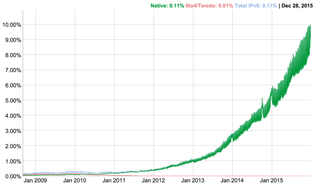 World-wide IPv6 deployment as measured by Google.