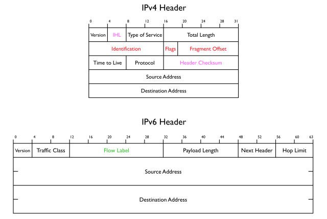 The IPv4 and IPv6 headers. The red and purple IPv4 fields aren't present in IPv6; the green field (Flow Label) is new in IPv6.