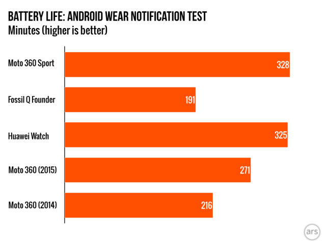 The Moto 360 Sport has a good battery life compared to other Android Wear watches, including the regular new Moto 360.