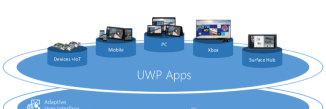 Universal Windows Apps coming to Xbox One this summer | Ars