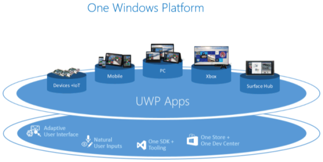 One Windows Platform for every form factor.