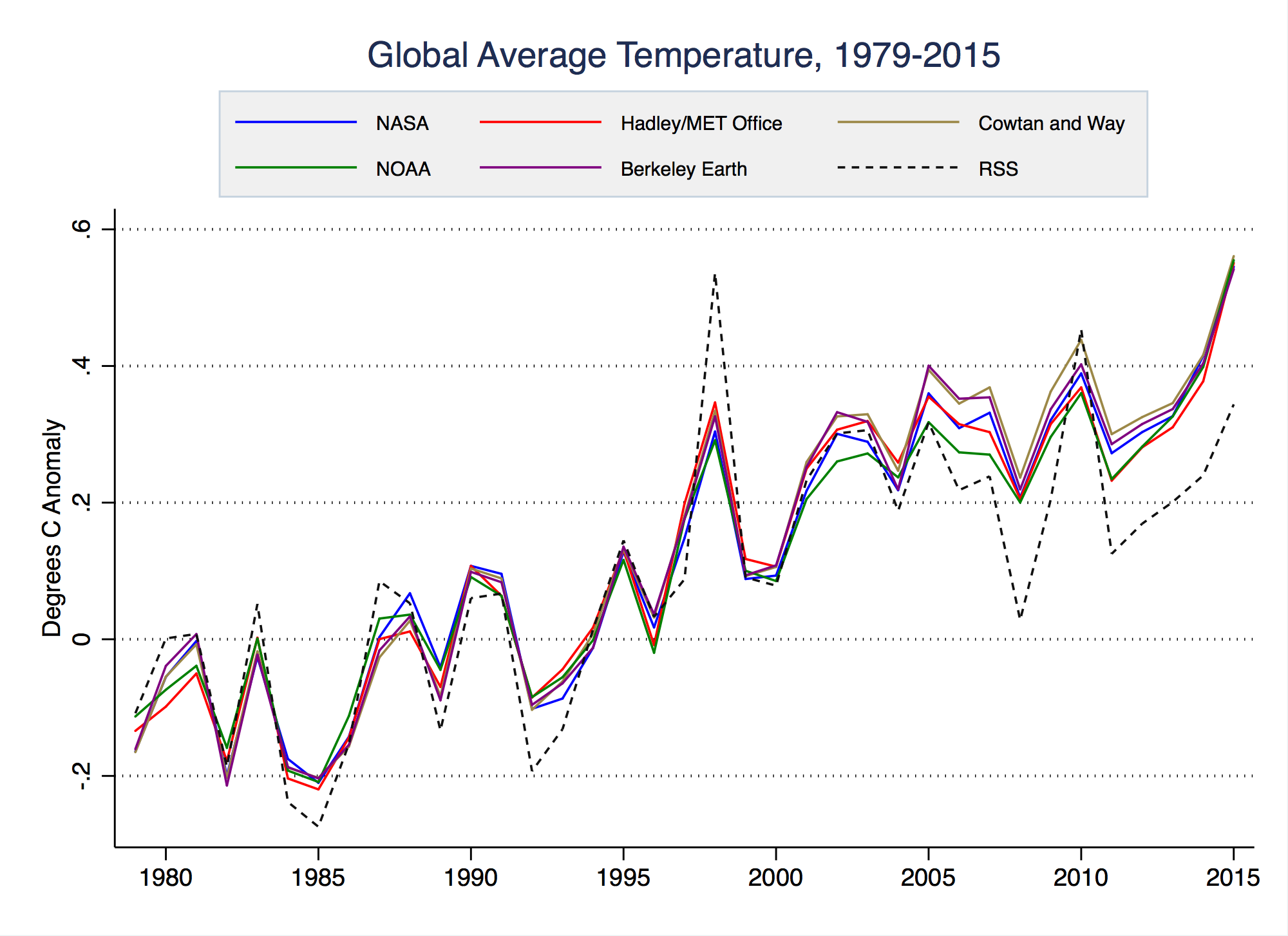 Compare the RSS satellite temperature dataset (dashed black line) with surface records.