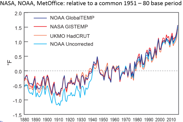 NOAA, NASA, and the UK Met Office agree: 2015 was the warmest year on record. And, by the way, data lacking any of the adjustments sometimes maligned by climate contrarians tell the same story.