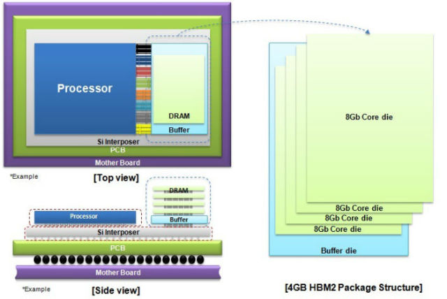 Graphics cards with 1024GB/s bandwidth? Samsung begins HBM2 production