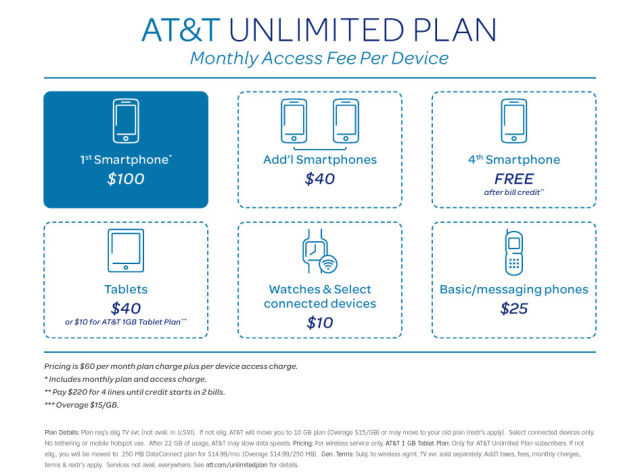 AT&T's unlimited smartphone data is back—but only for TV subscribers