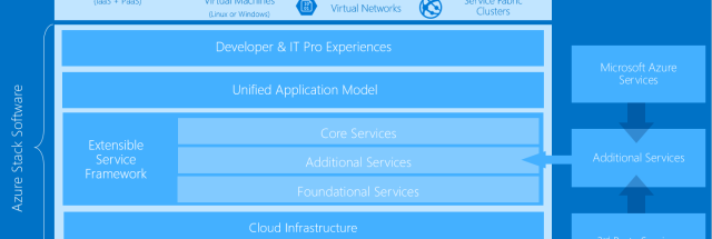 You Can Now Put the Azure Cloud on Premises with Azure Stack
