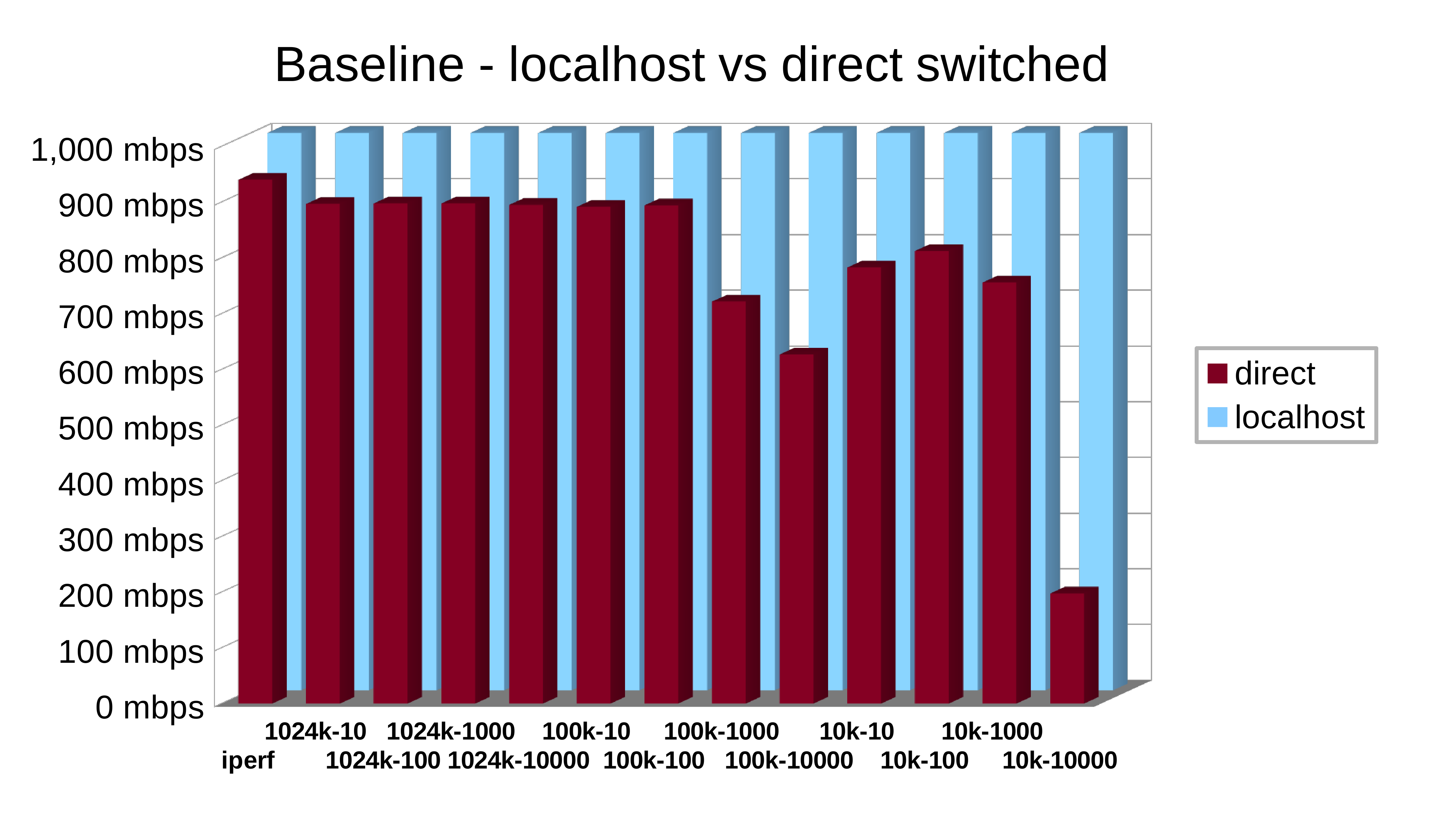 Numbers don't lie—it's time to build your own router | Ars Technica