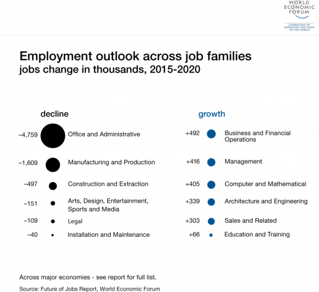 The World Economic Forum warns about what robots and other advances may do to the worldwide job market by the year 2020.