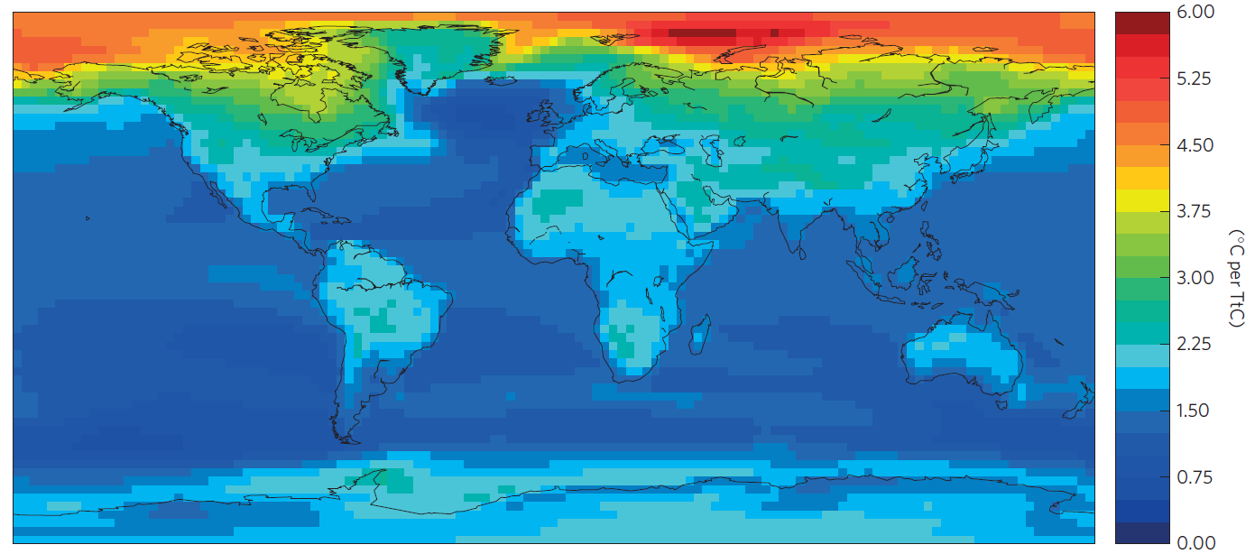 Here's the average TCRE, shown in °C warming per teratonne (thousand gigatonnes) of emitted carbon.