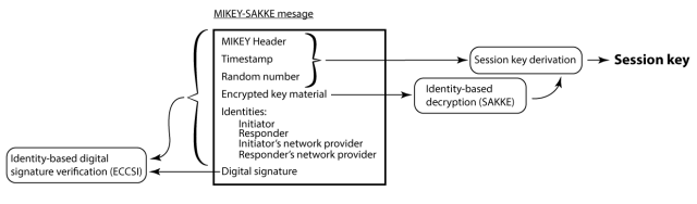 A MIKEY-SAKKE message is sent from the initiator to responder.