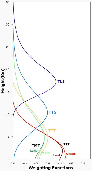 The lower troposphere (TLT), mid-troposphere (TMT), and lower stratosphere (TLS) each average over a different layer of the atmosphere.