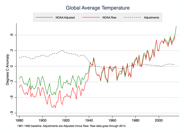 Looking at the raw and adjusted global temperatures, you can see that the adjustments actually reduce the total amount of warming.