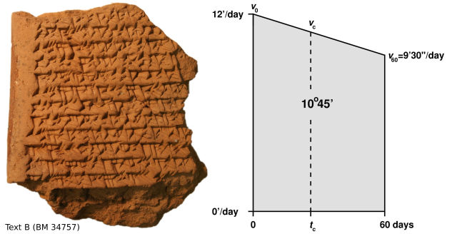 Babylonians tracked Jupiter with sophisticated geometrical math