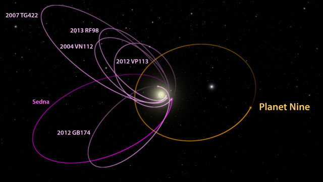 The possible ninth planet could explain a tilt in the Sun