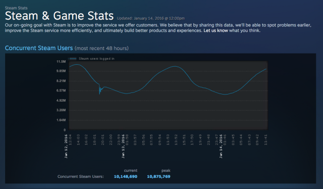 Steam's most recent usage data.
