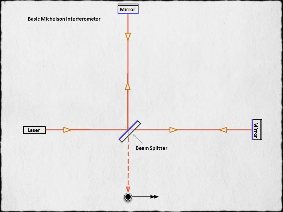 A basic Michelson interferometer.