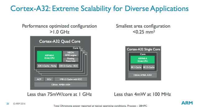 ARM's Cortex A32 is a tiny CPU for wearables and Raspberry Pi-like