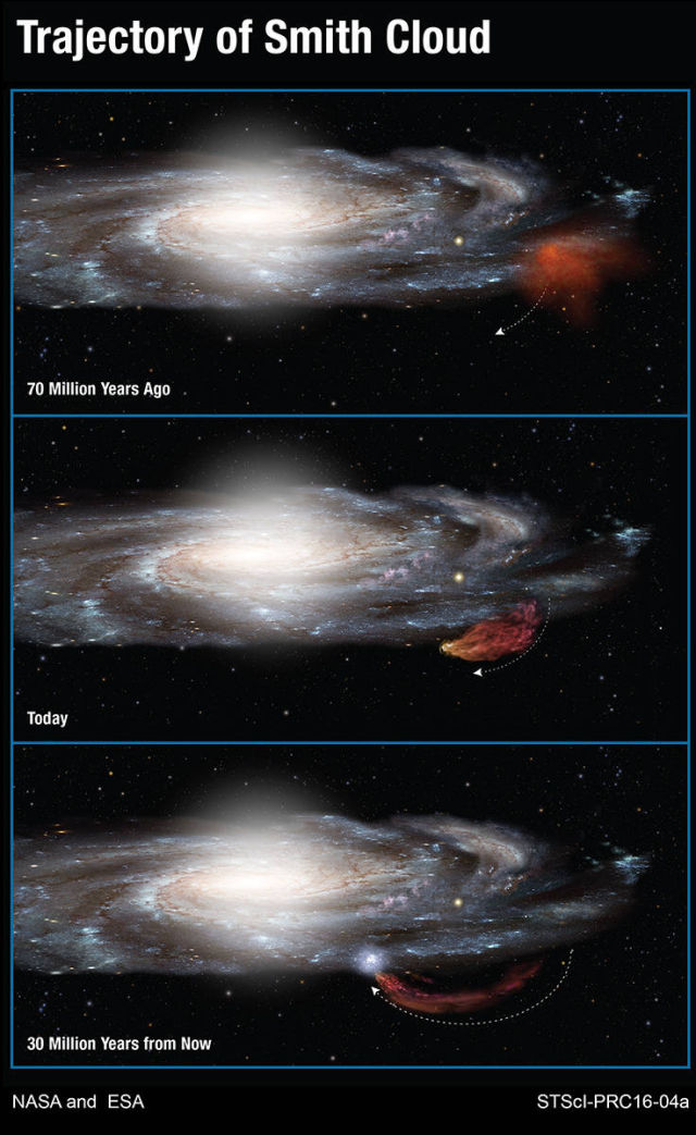 Diagram showing the Smith Cloud's arcing path. It was ejected from the galaxy 70 million years ago and is arcing back toward it today. It will re-enter the galaxy 30 million years from now.