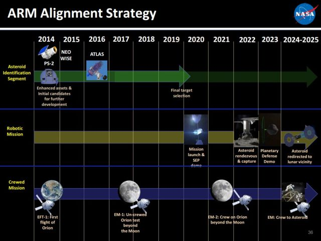 Slide from a presentation given by ARM Program Manager Michele Gates in 2015 showing 2020 launch date for the robotic mission.