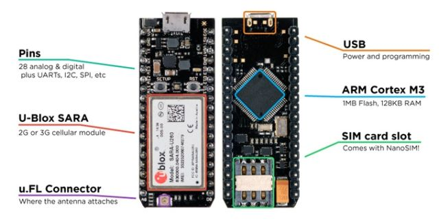 A look at what's onboard the Electron, from the board's Kickstarter campaign.
