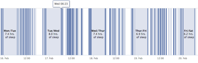 Track your friends' sleep patterns with the help of a Facebook hack