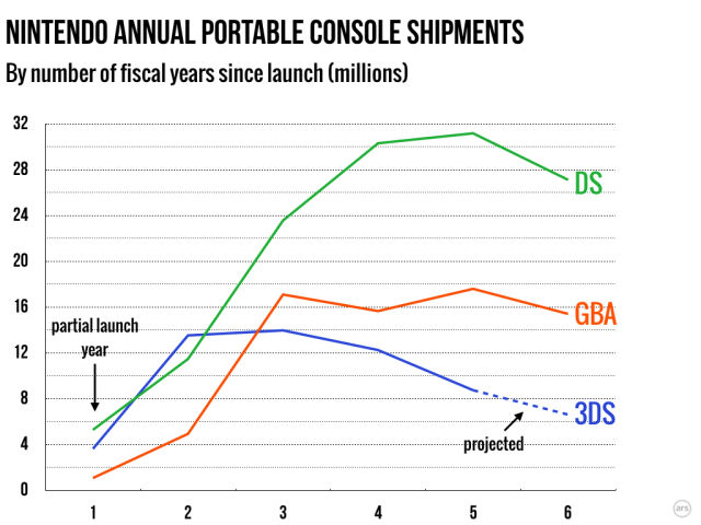 With annualized 3DS sales peaking low and early, Nintendo no longer has the financial cushion it once did.
