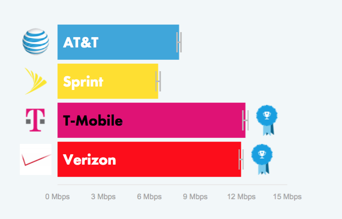 Average 4G LTE download speeds on each network.