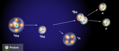 No Protons Needed Possible Discovery Of A Four Neutron