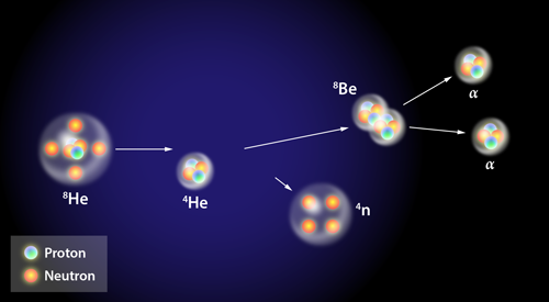The reaction which may have produced a tetraneutron (seen in the bottom middle). The reaction begins with two forms of helium which become beryllium and a tetraneutron. The beryllium then decays into alpha particles (helium nuclei).