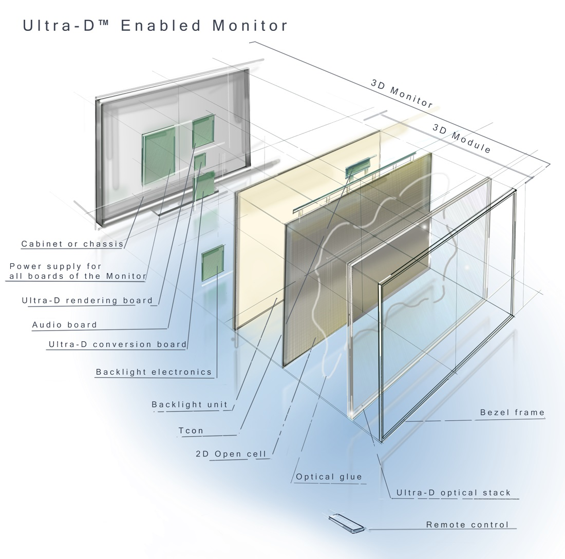 An exploded view of the tech inside an Ultra-D display.