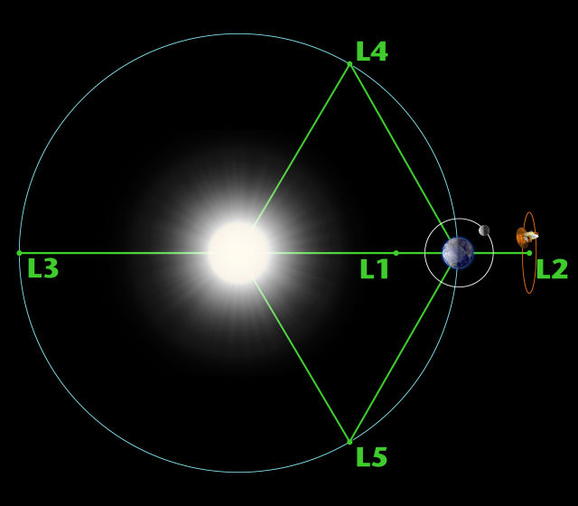 An observatory (in this case, WMAP) orbiting the Earth-Sun L2 Lagrange point.