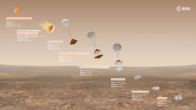 An overview of the Schiaparelli descent module's nominal flight down to the Martian surface.