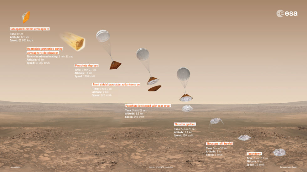 An overview of the Schiaparelli descent module's flight down to the Martian surface.