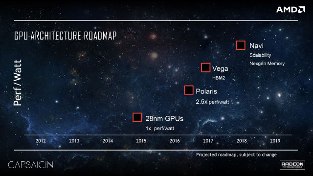 AMD GPU roadmap reveals HBM2-powered Vega and Navi