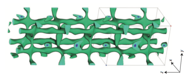 The distribution of lithium ions within the new electrolyte material provides obvious routes for the ions to move between electrodes.