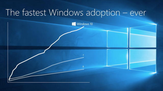 The upgrade arc of Windows 10. It now has more than 400 million users, regardless of problems.