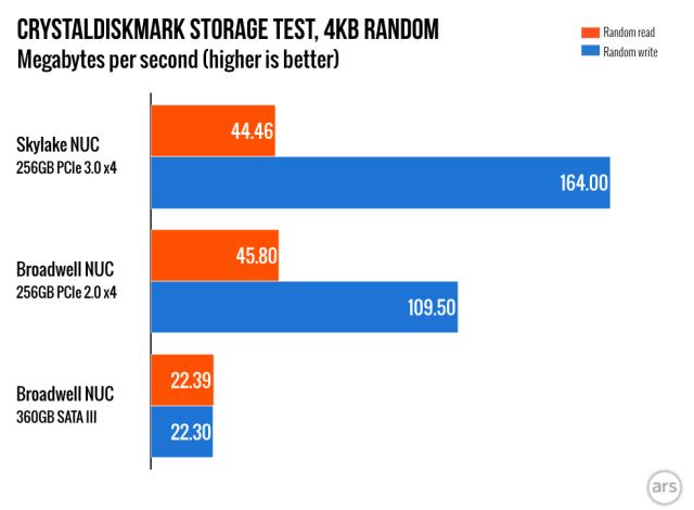 Review: Much-improved Iris GPU makes the Skylake NUC a major
