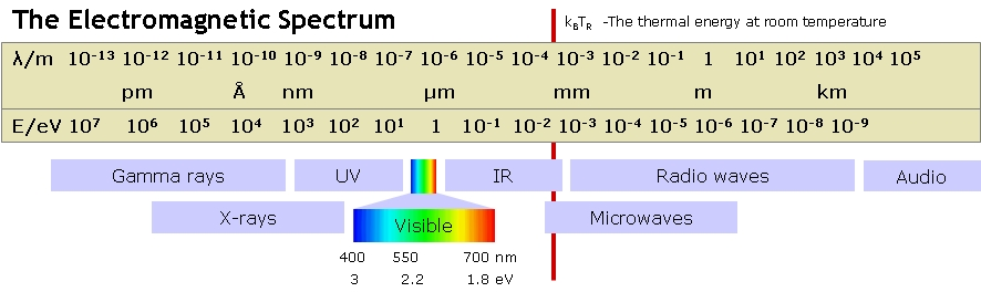 Hubble sees mainly in the visible light portion of the spectrum. Diagram by Kristian Molhave; courtesy Opensource Handbook of Nanoscience and Nanotechnology.