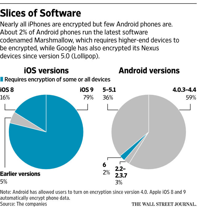 iOS and Android's OS distribution charts. If a device is running iOS 8 or 9, you can assume things about how encryption is working. Not so much in Android's case.