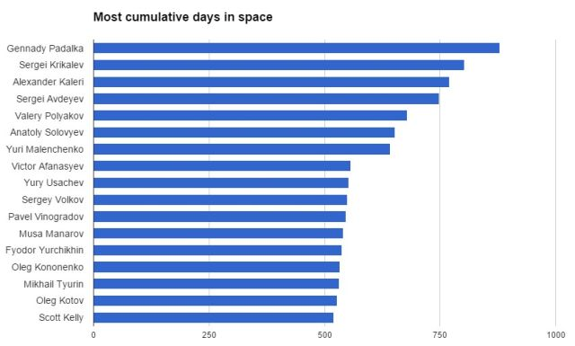 Russian and U.S. space endurance records, in cumulative days.