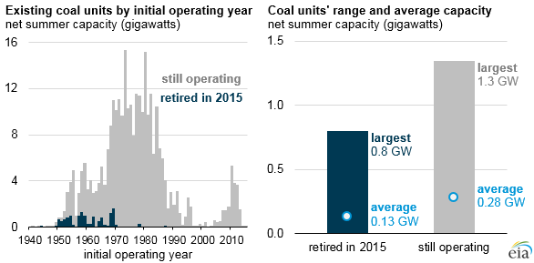 The smallest, oldest coal plants have been the first to go.