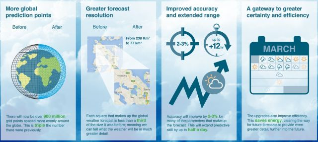 The European Center for Medium-Range Weather Forecasts is touting several improvements in its already industry-leading forecast model.