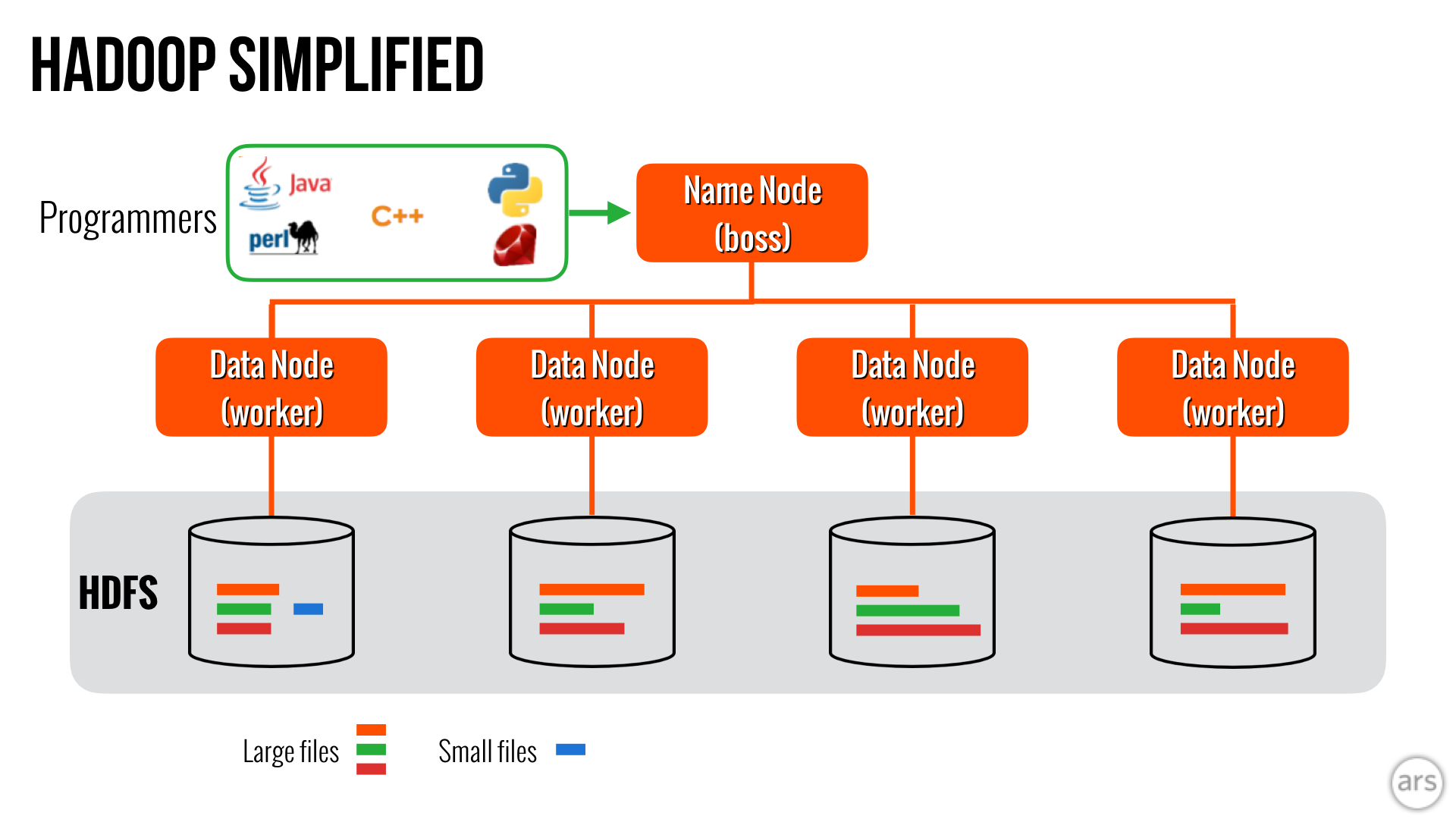 To Sql Or Nosql That S The Database Question Ars Technica