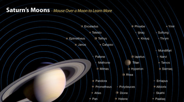 A busy neighborhood: Some of Saturn's larger moons.